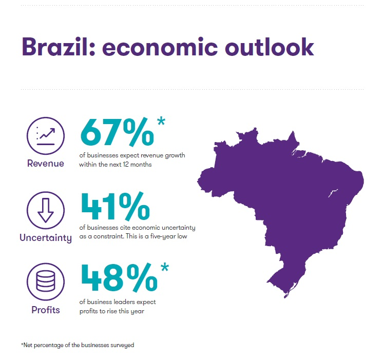 Brazil Emerges From Recession Grant Thornton Insights