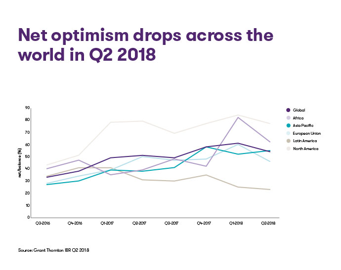 Net-optimism-drops-across-the-world-in-Q2-2018