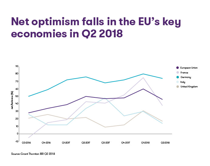 Net-optimism-falls-in-the-EUs-key-economies-in-Q2-2018