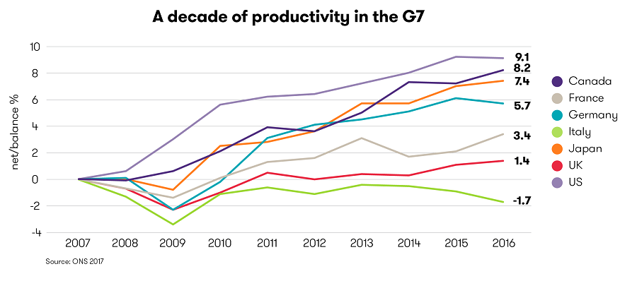 Line graph demonstrating rising productivity in key economies (G7)