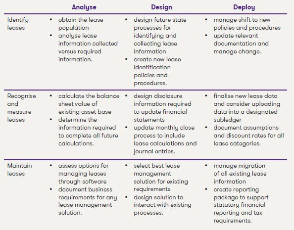 IFRS 16 Grant Thornton methodology