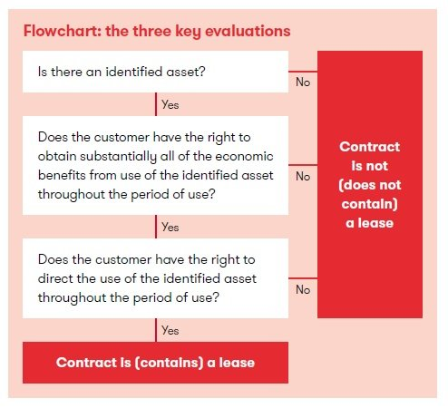 Flowchart: the three key evaluations