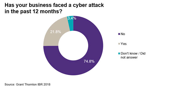 Businesses faced cyber attack