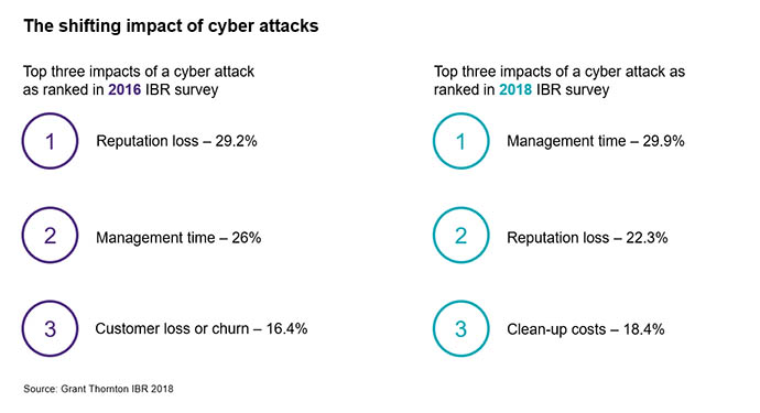Shifting impact of cyber attacks 2016 to 2018