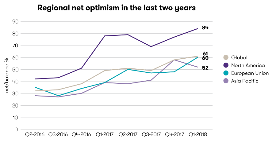 Line graph showing regional net optimism in the last two years