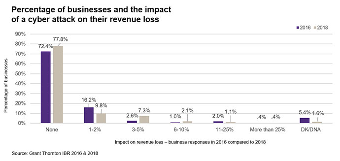 Impact of cyber attack on revenue loss