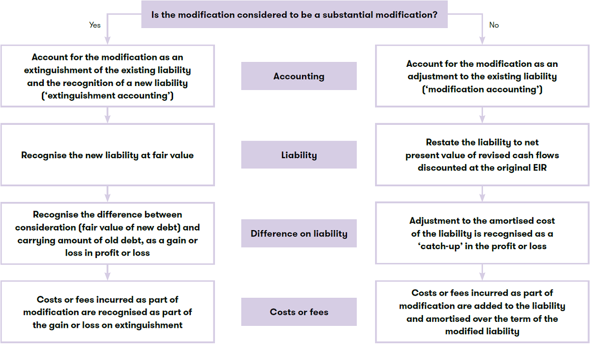 Debt modification flow chart.PNG