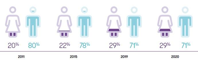 Men versus women in senior management globally.jpg