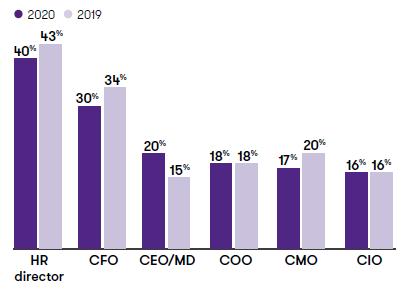 Proportion of women in specific roles, 2020 versus 2019.PNG