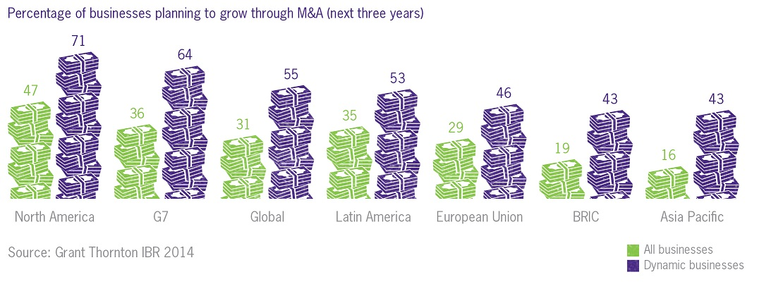 Percentage of businesses planning to grow through ma merger acquisition