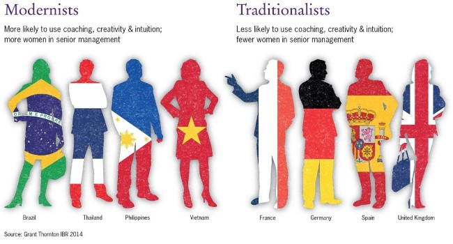 leadership profile modernists versus traditionalists