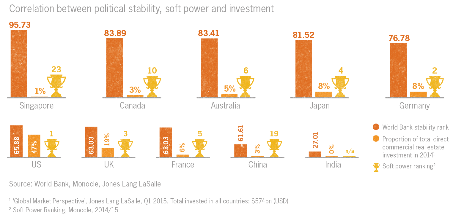 Correlation between political stability soft power and investment