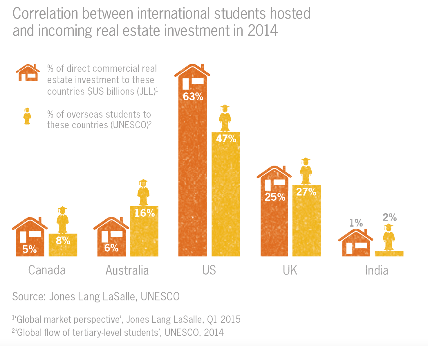 Correlation between international students hosted and incoming real estate investment 2014